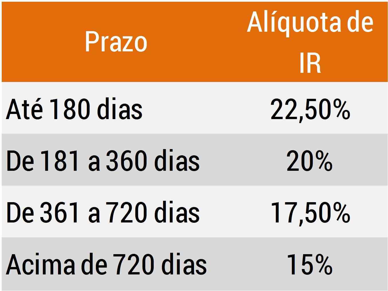 Resultado de imagem para tabela imposto de renda tesouro